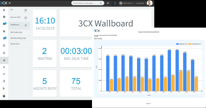 3CX SLA Dashboard and Report